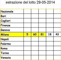Estrazione Lotto 29-05-2014